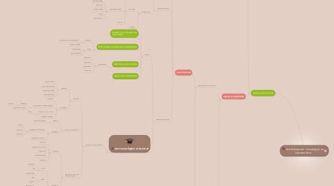 Mind Map: Arte Relacional - tecnológico en Latinoamérica
