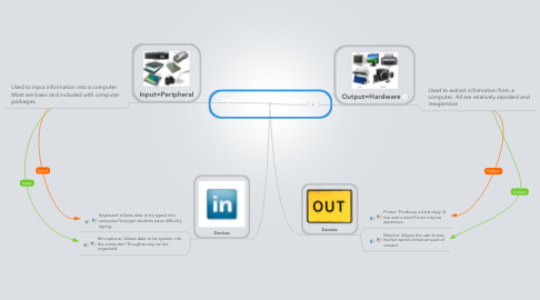 Mind Map: Input & Output Computer Devices