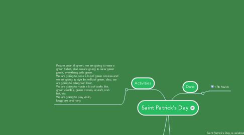 Mind Map: Saint Patrick's Day