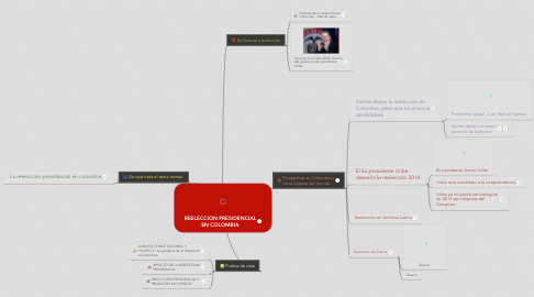 Mind Map: REELECCION PRESIDENCIAL EN COLOMBIA