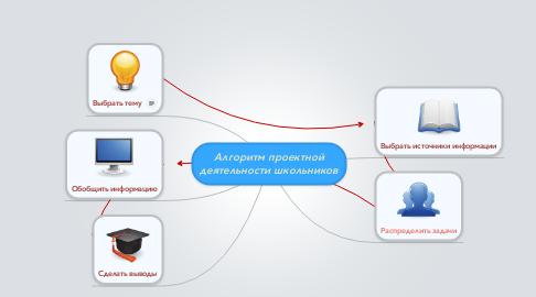 Mind Map: Алгоритм проектной деятельности школьников