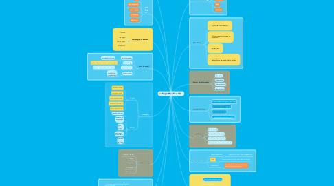 Mind Map: Project Plan Tirar 10