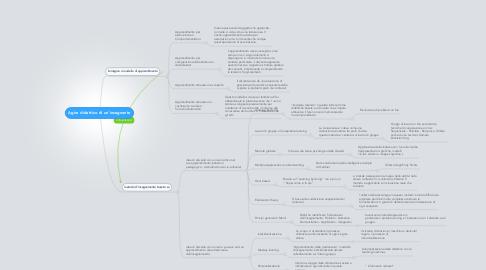 Mind Map: Agire didattico di un'insegnante