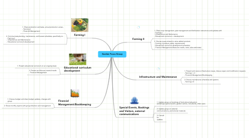 Mind Map: Garden Focus Group