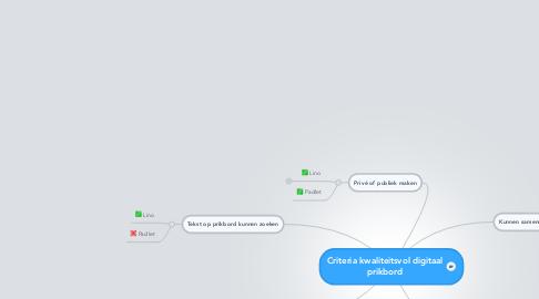 Mind Map: Criteria kwaliteitsvol digitaal prikbord