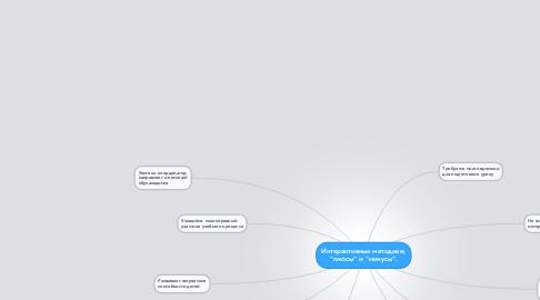"""Mind Map: Интерактивные методики, """"плюсы"""" и """"минусы""""."""
