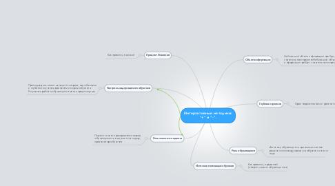 """Mind Map: Интерактивные методики: """"+"""" и """"-""""."""