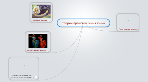 Mind Map: Теории происхождения языка