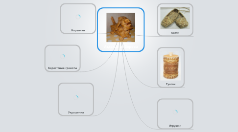 Mind Map: Изделия из березы
