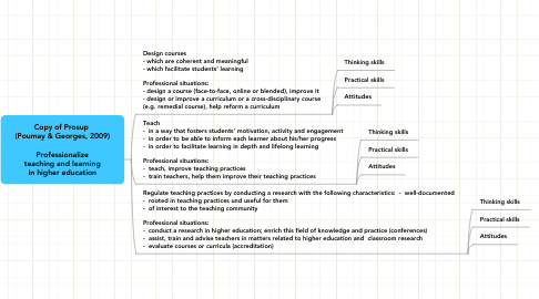 Mind Map: Copy of Prosup  (Poumay & Georges, 2009)  Professionalize teaching and learning in higher education