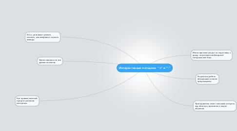 """Mind Map: Интерактивные методики  """"+"""" и """"-"""""""