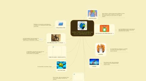 Mind Map: CARACTERÍSTICAS BÁSICAS DE UN EMPRENDEDOR