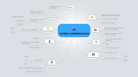 Mind Map: ESPÍRITU EMPRENDEDOR