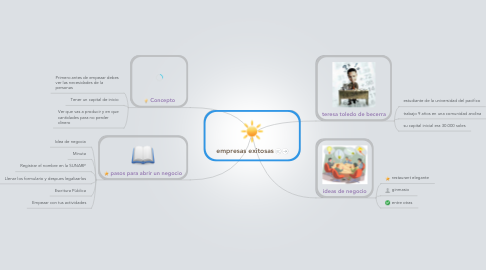 Mind Map: empresas exitosas