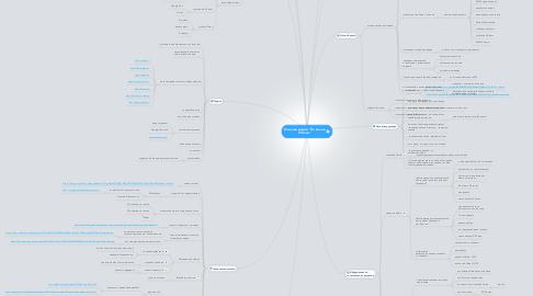 """Mind Map: Он-лайн радио """"На волне Успеха"""""""