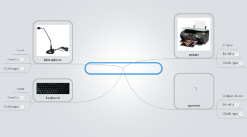 Mind Map: Input Devices vs. Output Devices