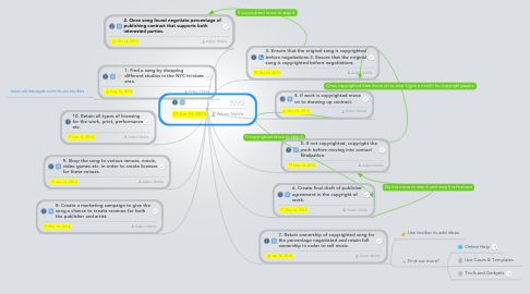 Mind Map: Publish a Song