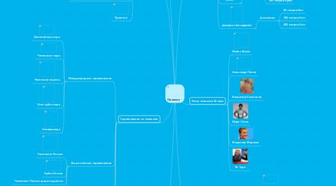 Mind Map: Плавание