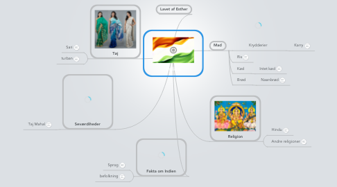 Mind Map: Indien