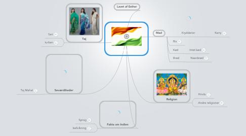 Mind Map: Indien