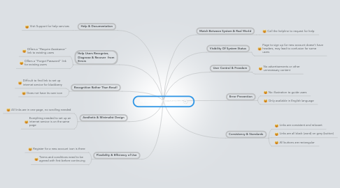 Mind Map: 10 Heuristic for Starhub