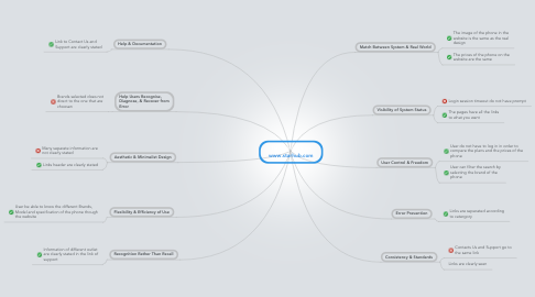 Mind Map: 10 Heuristics on www.starhub.com