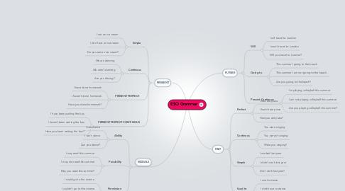 Mind Map: ESO Grammar