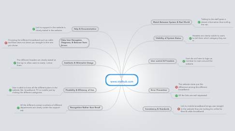 Mind Map: 10 Heuristics on www.starhub.com