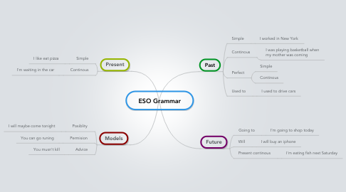 Mind Map: ESO Grammar