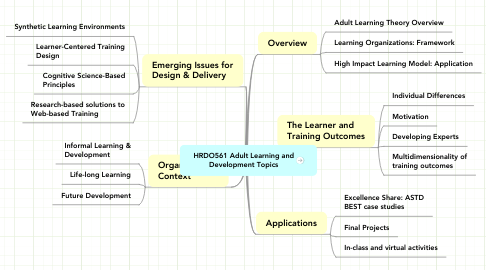 Mind Map: HRDO561 Adult Learning and Development Topics