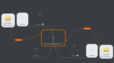 Mind Map: Itunes en Google Drive