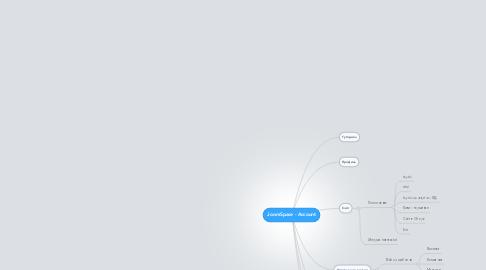 Mind Map: JoomSpace - Account