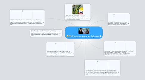 Mind Map: El proceso de paz en Colombia