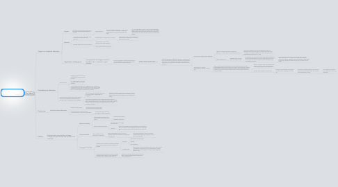 Mind Map: Education Needs to be Revolutionised - Ken Robinson