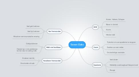 Mind Map: Seven Oaks