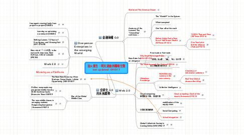 Mind Map: 浴火重生:明天過後的職場生態last updated: 091017