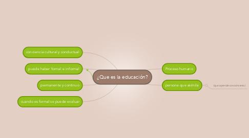 Mind Map: ¿Que es la educación?