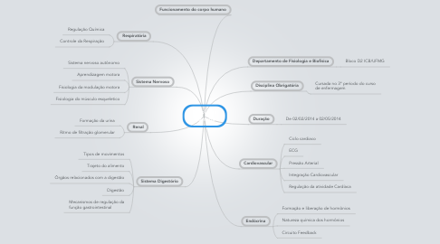 Mind Map: Fisiologia Humana