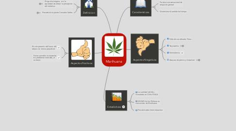 Mind Map: Marihuana