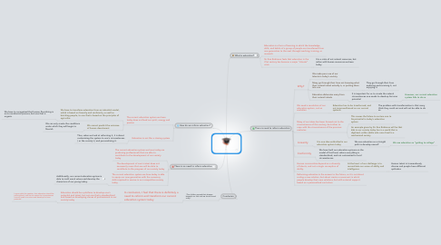Mind Map: The need to reform education