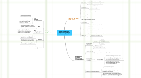 """Mind Map: Enlightenment Now The Dissolving Of Self """"Powerful Peace"""""""