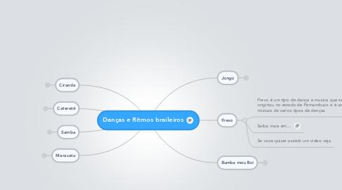 Mind Map: Danças e Ritmos braileiros