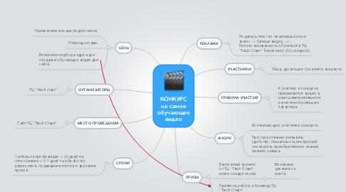 Mind Map: КОНКУРС на самое обучающее видео