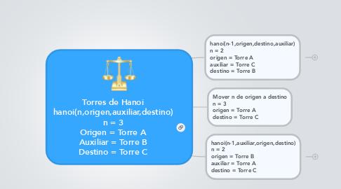 Mind Map: Torres de Hanoi hanoi(n,origen,auxiliar,destino) n = 3 Origen = Torre A Auxiliar = Torre B Destino = Torre C