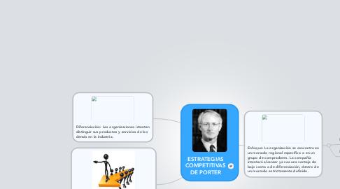 Mind Map: ESTRATEGIAS COMPETITIVAS DE PORTER
