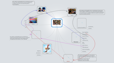 Mind Map: Peliculas