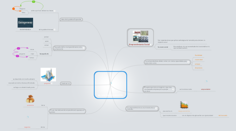 Mind Map: EL EMPRENDIMIENTO