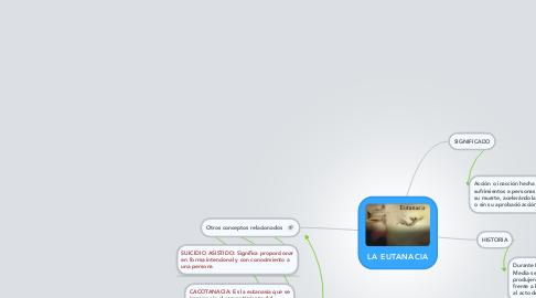 Mind Map: LA EUTANACIA
