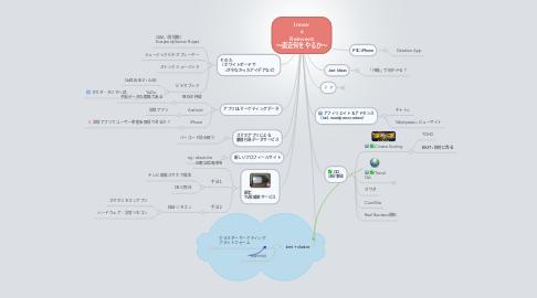 Mind Map: Innov  x Reinvent 〜直近何をやるか〜