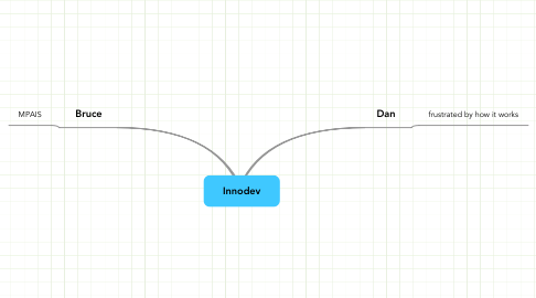 Mind Map: Innodev